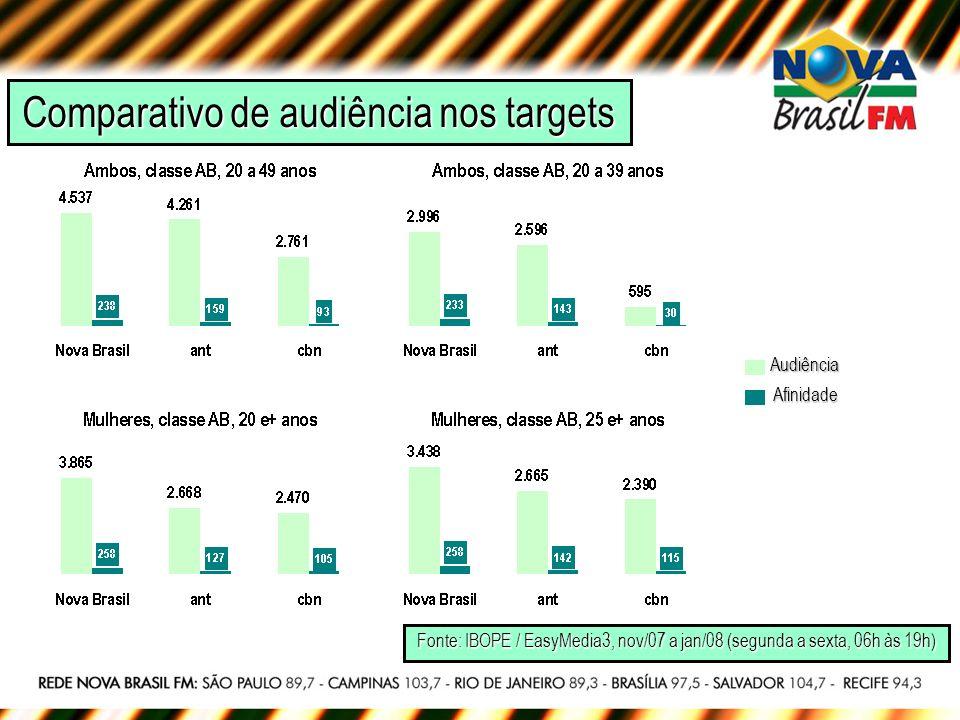 Comparativo de audiência nos targets Fonte: IBOPE / EasyMedia3, nov/07 a jan/08 (segunda a sexta, 06h às 19h) Audiência Afinidade