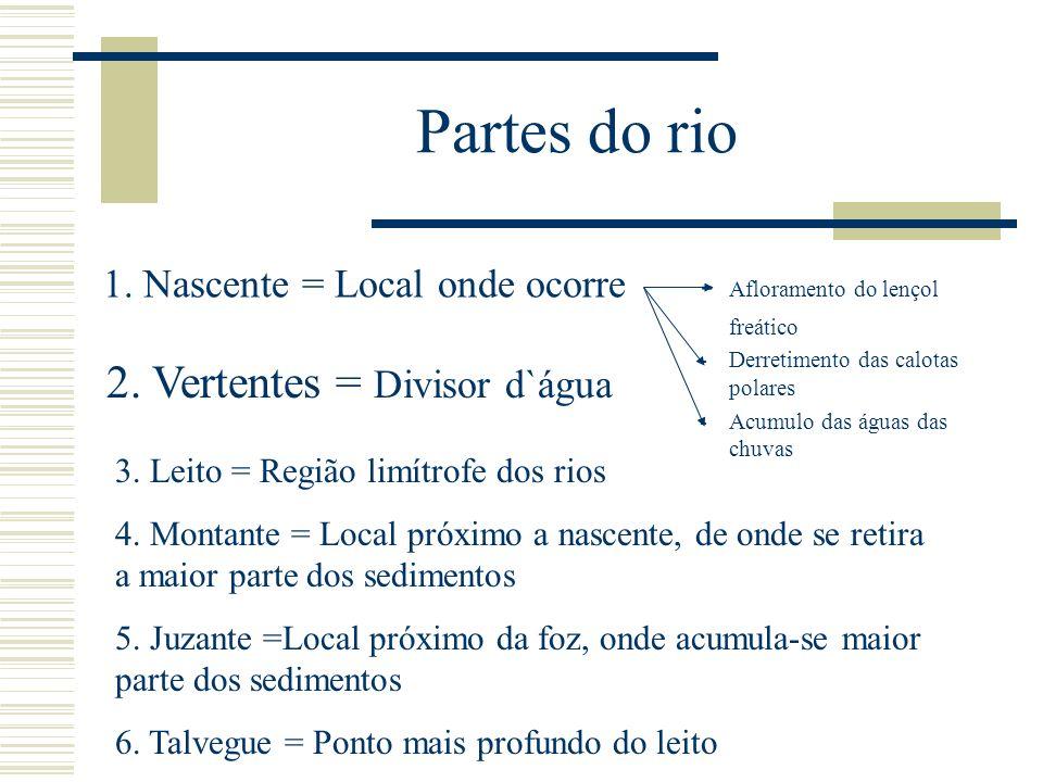 Características das principais bacias hidrográficas do Brasil Bacia do Paraná 1.Nasce no encontro do Rio Paranaíba e Grande 2.Possui o maior potencial hidroelétrico aproveitado.