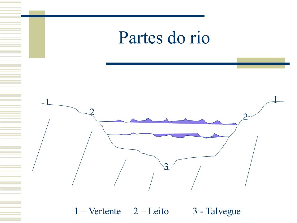 Partes do rio 1 1 2 2 3 1 – Vertente2 – Leito3 - Talvegue