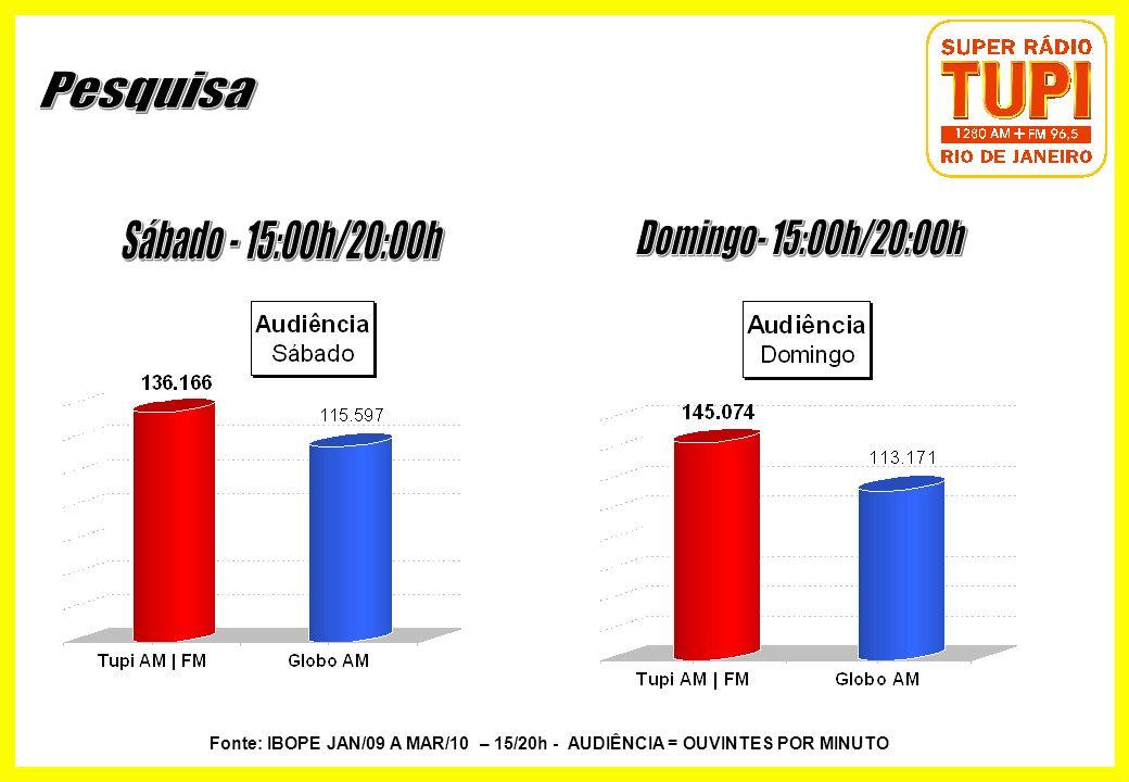 Fonte: IBOPE JAN/09 A MAR/10 – 15/20h - AUDIÊNCIA = OUVINTES POR MINUTO