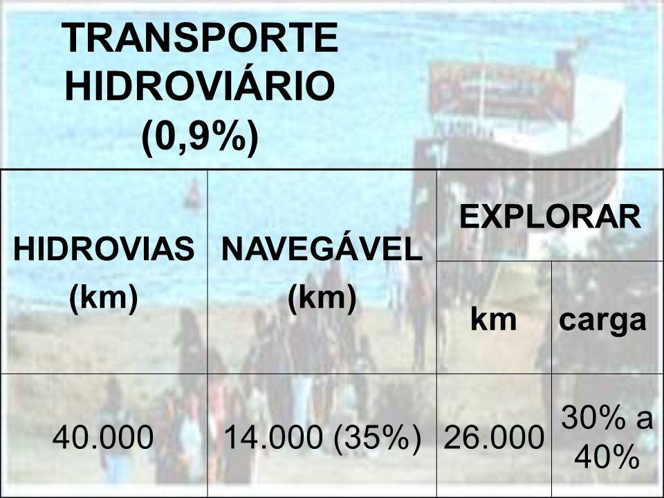 TRANSPORTE HIDROVIÁRIO (0,9%) HIDROVIAS (km) NAVEGÁVEL (km) EXPLORAR kmcarga 40.00014.000 (35%)26.000 30% a 40%