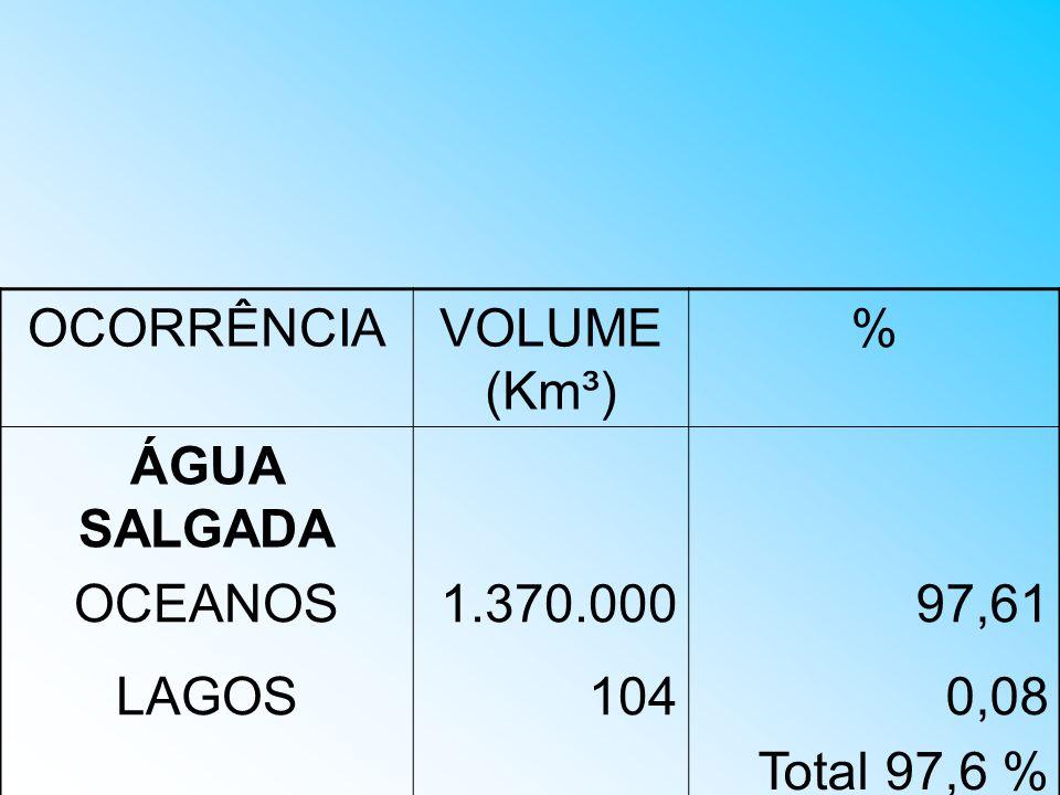 OCORRÊNCIAVOLUME (Km³) % ÁGUA SALGADA OCEANOS1.370.00097,61 LAGOS104 0,08 Total 97,6 %