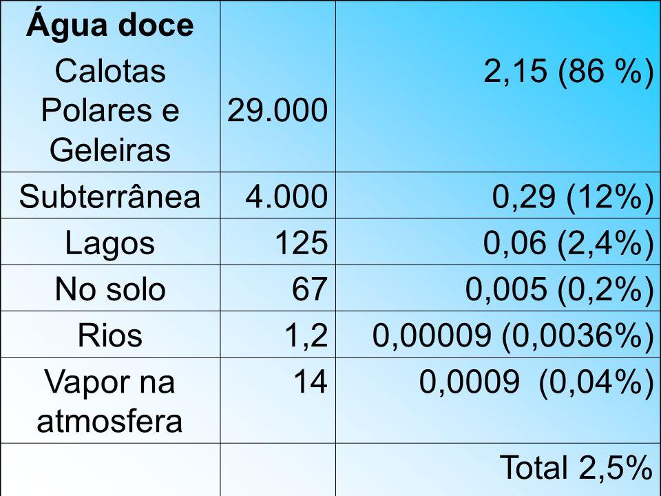 Água doce Calotas Polares e Geleiras 29.000 2,15 (86 %) Subterrânea4.0000,29 (12%) Lagos1250,06 (2,4%) No solo670,005 (0,2%) Rios1,20,00009 (0,0036%)