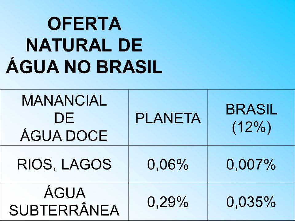 OFERTA NATURAL DE ÁGUA NO BRASIL MANANCIAL DE ÁGUA DOCE PLANETA BRASIL (12%) RIOS, LAGOS0,06%0,007% ÁGUA SUBTERRÂNEA 0,29%0,035%
