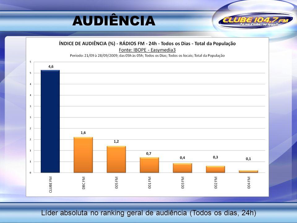 AUDIÊNCIA Líder absoluta no ranking geral de audiência (Todos os dias, 24h)