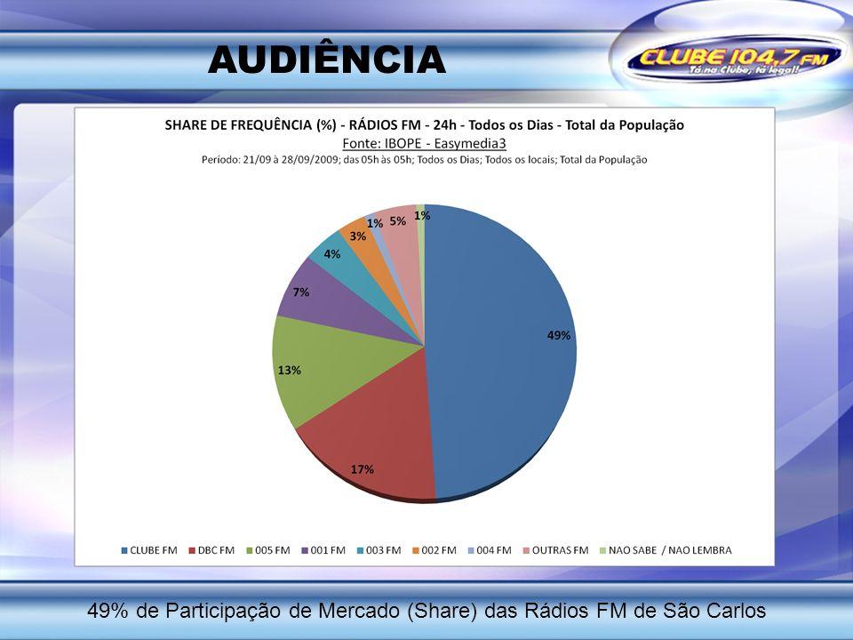 AUDIÊNCIA 49% de Participação de Mercado (Share) das Rádios FM de São Carlos