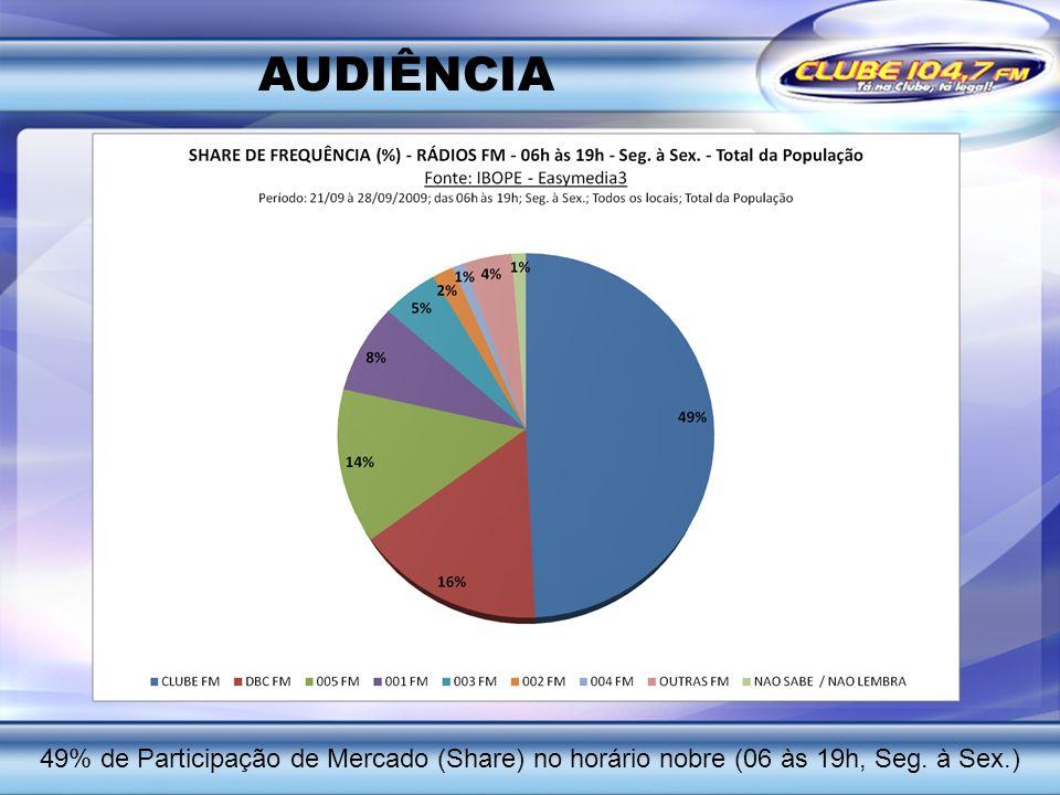 AUDIÊNCIA 49% de Participação de Mercado (Share) no horário nobre (06 às 19h, Seg. à Sex.)