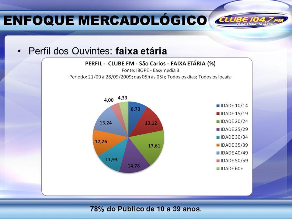 ENFOQUE MERCADOLÓGICO Perfil dos Ouvintes: faixa etária 78% do Público de 10 a 39 anos..