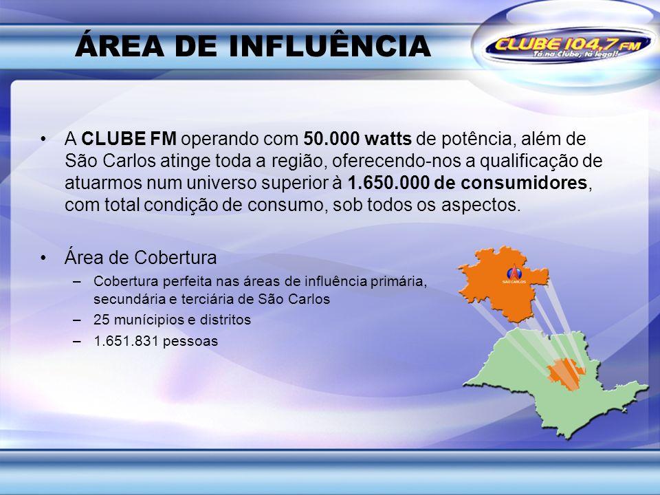 ÁREA DE INFLUÊNCIA A CLUBE FM operando com 50.000 watts de potência, além de São Carlos atinge toda a região, oferecendo-nos a qualificação de atuarmo