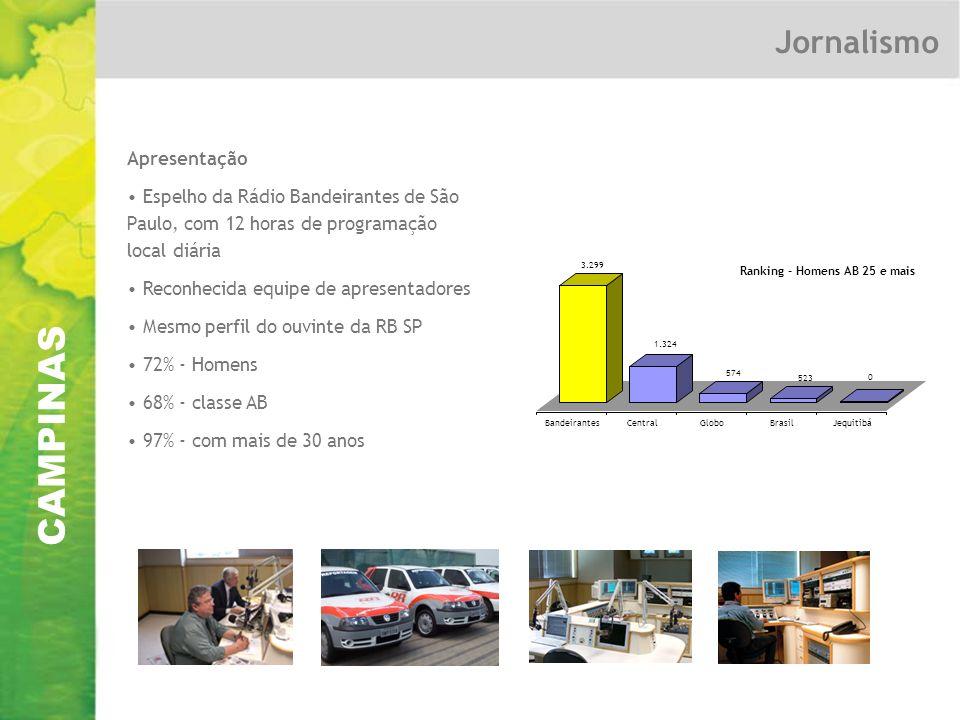 CAMPINAS Jornalismo Apresentação Espelho da Rádio Bandeirantes de São Paulo, com 12 horas de programação local diária Reconhecida equipe de apresentadores Mesmo perfil do ouvinte da RB SP 72% - Homens 68% - classe AB 97% - com mais de 30 anos 3.299 1.324 574 523 0 BandeirantesCentralGloboBrasilJequitibá Ranking - Homens AB 25 e mais