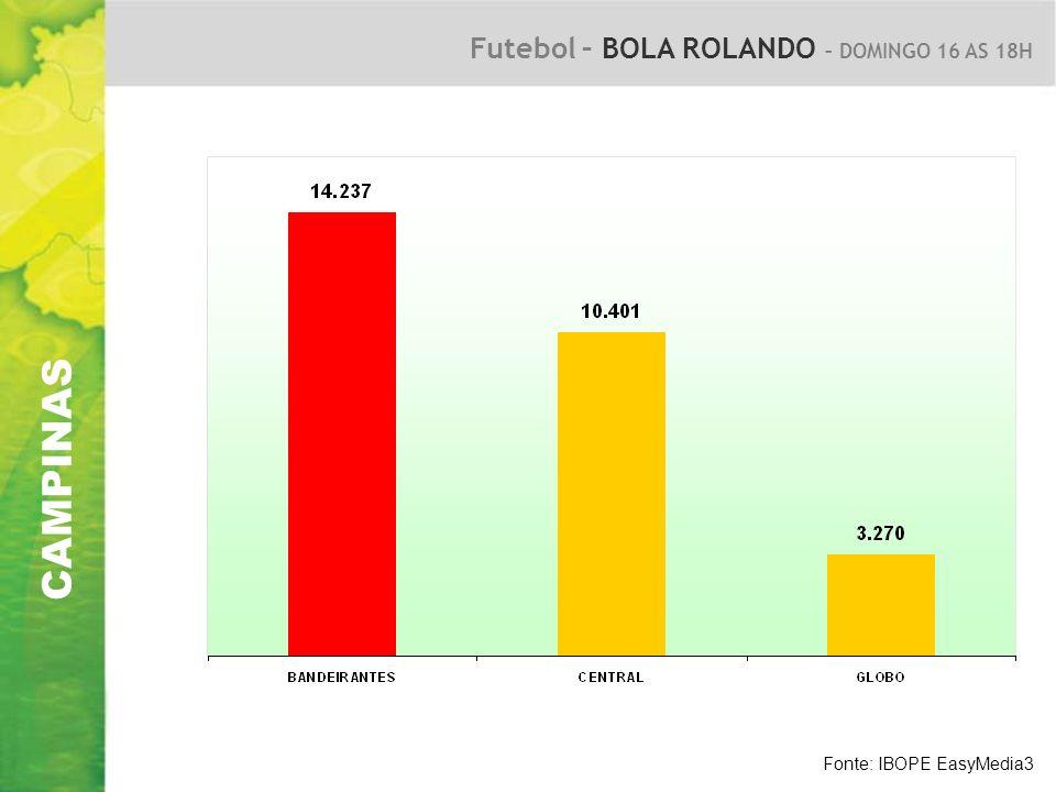 CAMPINAS Futebol – BOLA ROLANDO – DOMINGO 16 AS 18H Fonte: IBOPE EasyMedia3