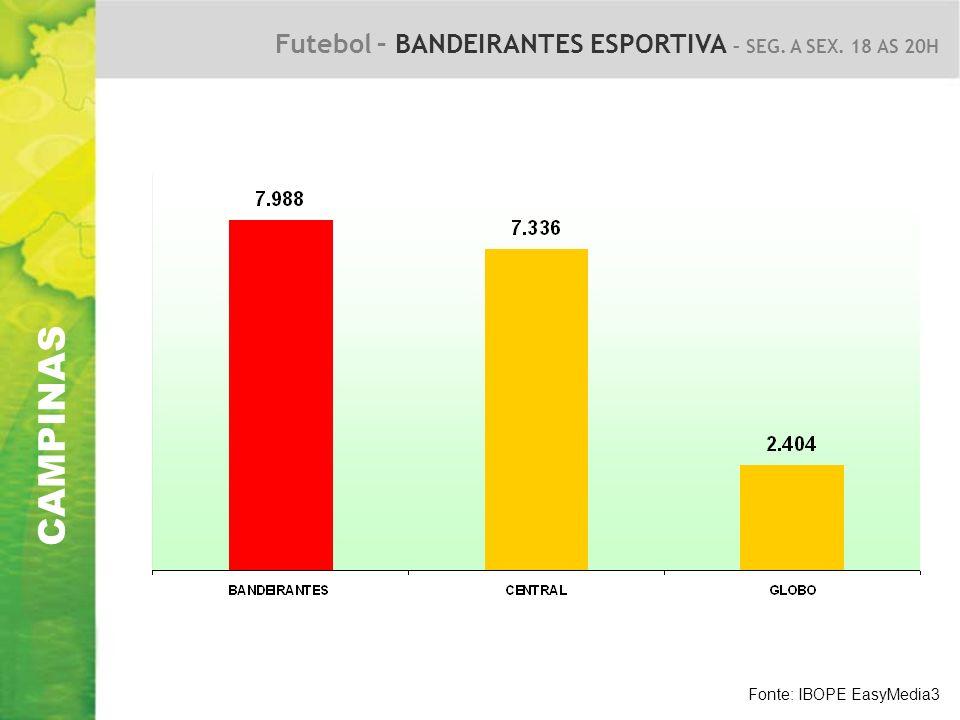 CAMPINAS Futebol – BANDEIRANTES ESPORTIVA – SEG. A SEX. 18 AS 20H Fonte: IBOPE EasyMedia3