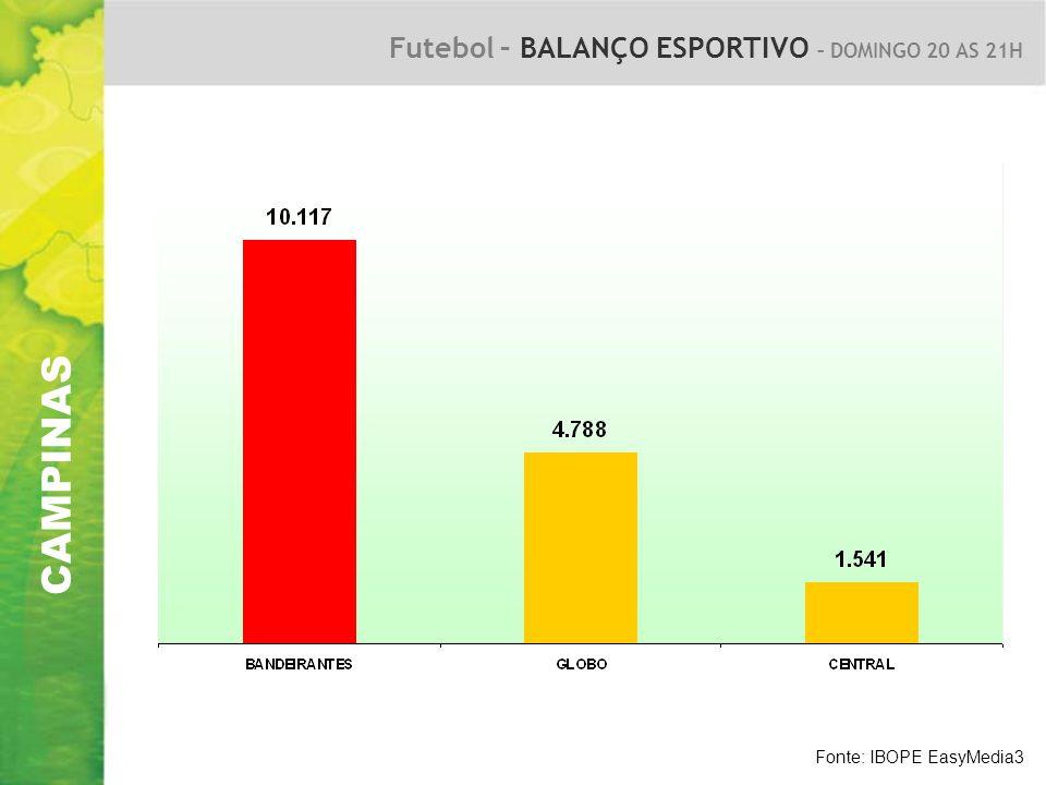 CAMPINAS Futebol – BALANÇO ESPORTIVO – DOMINGO 20 AS 21H Fonte: IBOPE EasyMedia3
