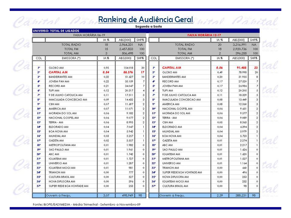 Estudo de Qualificação – Rádios AM