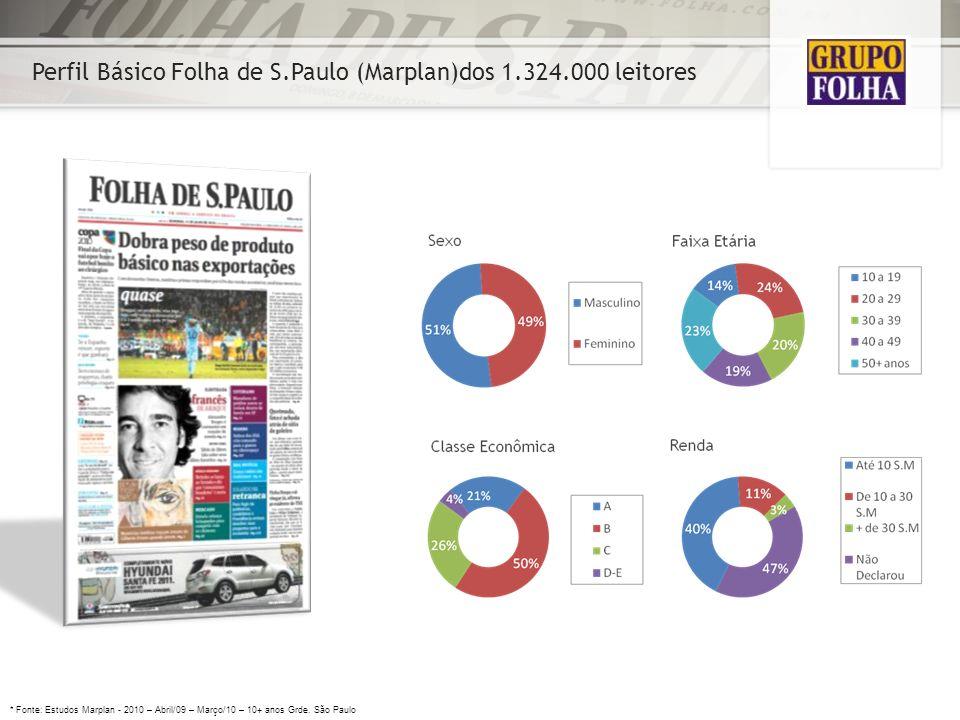 Perfil Básico Folha de S.Paulo (Marplan)dos 1.324.000 leitores * Fonte: Estudos Marplan - 2010 – Abril/09 – Março/10 – 10+ anos Grde. São Paulo