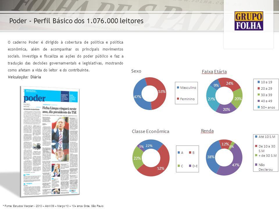 Poder – Perfil Básico dos 1.076.000 leitores O caderno Poder é dirigido à cobertura de política e política econômica, além de acompanhar os principais