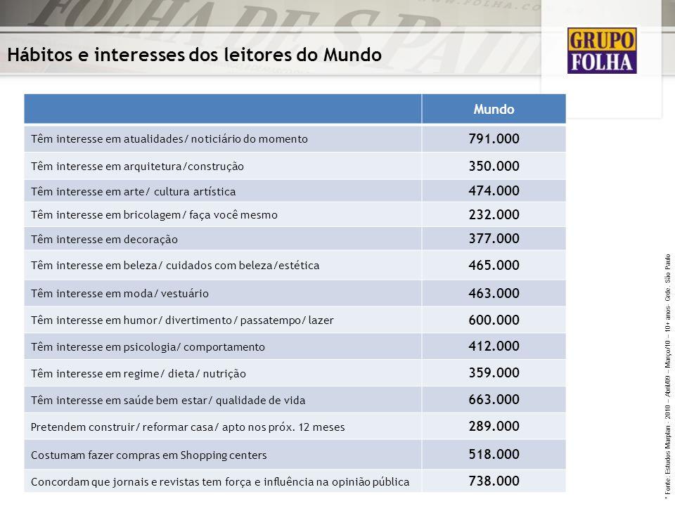 Hábitos e interesses dos leitores do Mundo Mundo Têm interesse em atualidades/ noticiário do momento 791.000 Têm interesse em arquitetura/construção 3