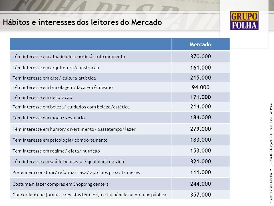 Hábitos e interesses dos leitores do Mercado Mercado Têm interesse em atualidades/ noticiário do momento 370.000 Têm interesse em arquitetura/construç