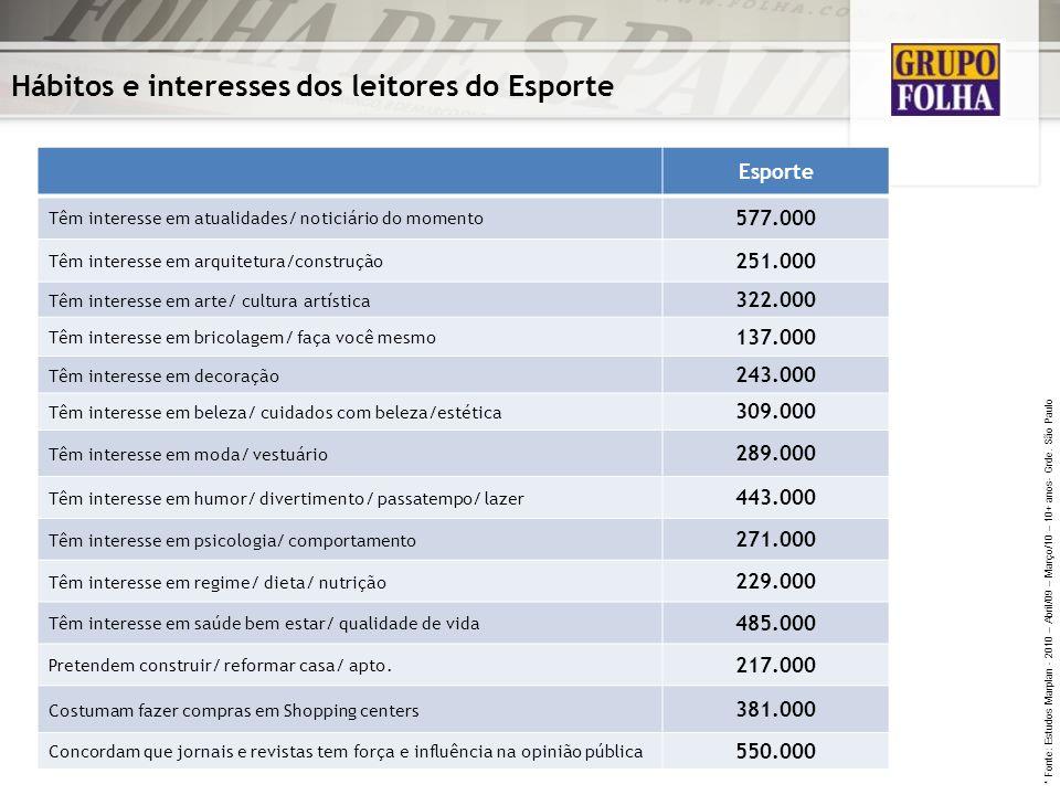 Hábitos e interesses dos leitores do Esporte Esporte Têm interesse em atualidades/ noticiário do momento 577.000 Têm interesse em arquitetura/construç