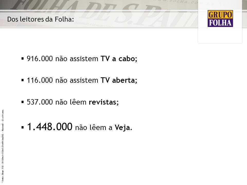 Dos leitores da Folha: 916.000 não assistem TV a cabo; 116.000 não assistem TV aberta; 537.000 não lêem revistas; 1.448.000 não lêem a Veja. * Fonte: