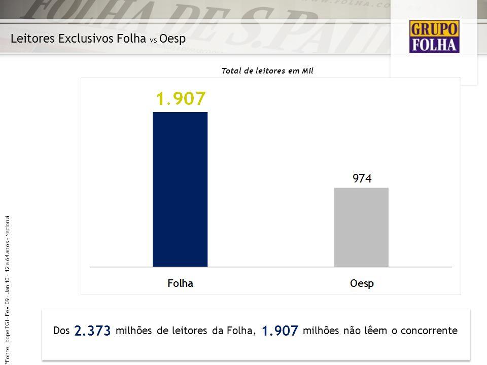 Leitores Exclusivos Folha vs Oesp Dos 2.373 milhões de leitores da Folha, 1.907 milhões não lêem o concorrente Total de leitores em Mil *Fonte: Ibope