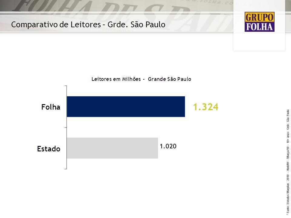 Comparativo de Leitores – Grde. São Paulo * Fonte: Estudos Marplan - 2010 – Abril/09 – Março/10 – 10+ anos- Grde. São Paulo