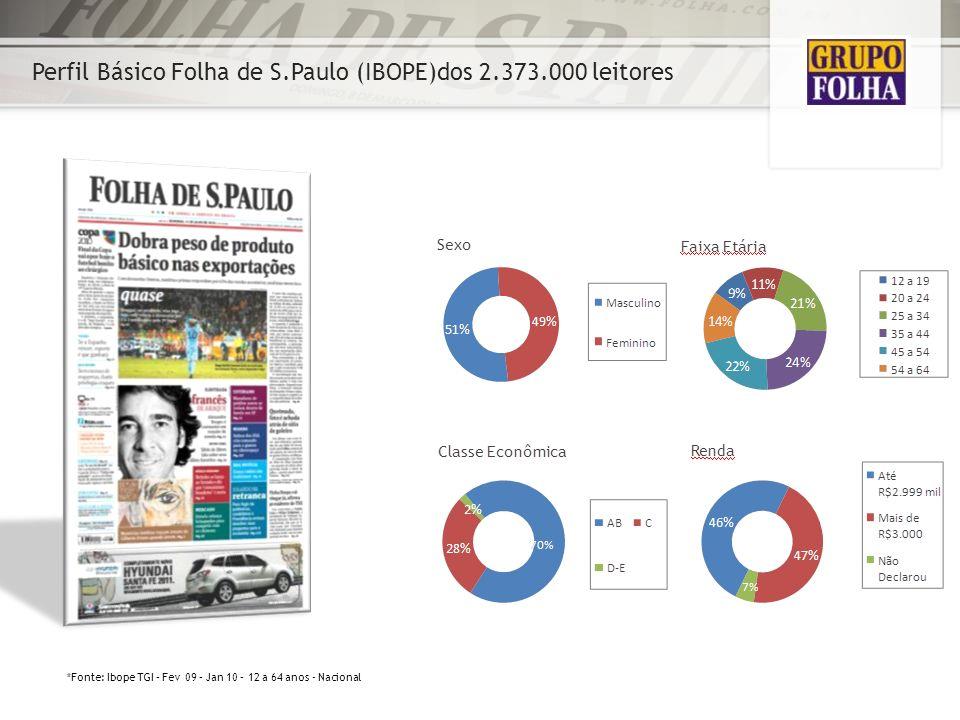 Perfil Básico Folha de S.Paulo (IBOPE)dos 2.373.000 leitores *Fonte: Ibope TGI – Fev 09 – Jan 10 – 12 a 64 anos - Nacional