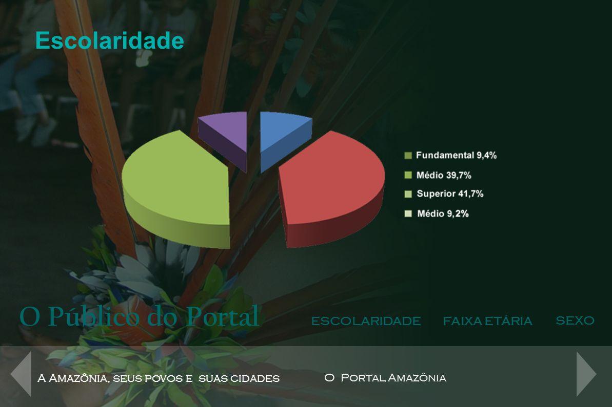 O Público do Portal ESCOLARIDADEFAIXA ETÁRIA SEXO A Amazônia, seus povos e suas cidades O Portal Amazônia Faixa Etária