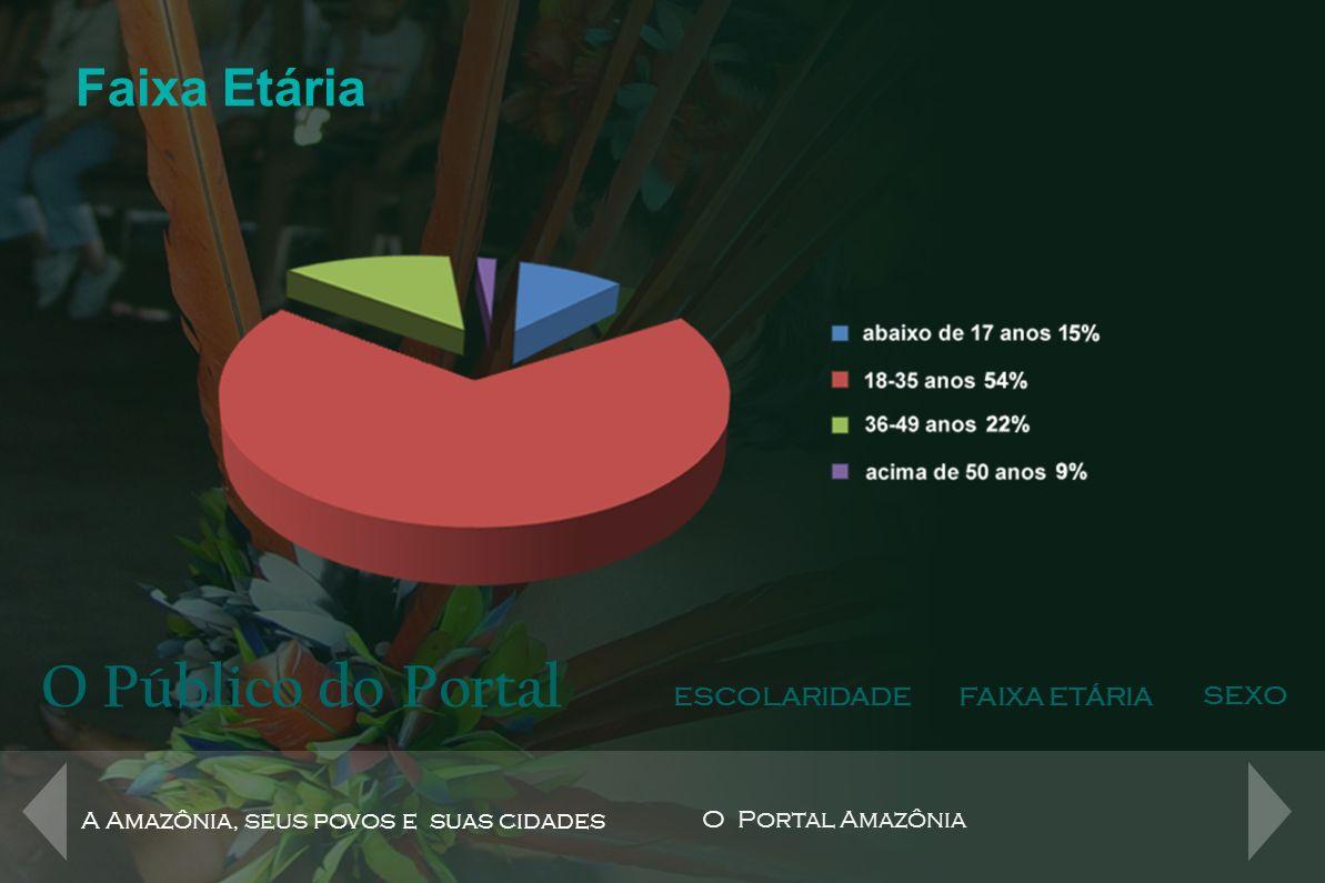 O Público do Portal ESCOLARIDADEFAIXA ETÁRIA SEXO A Amazônia, seus povos e suas cidades O Portal Amazônia Sexo