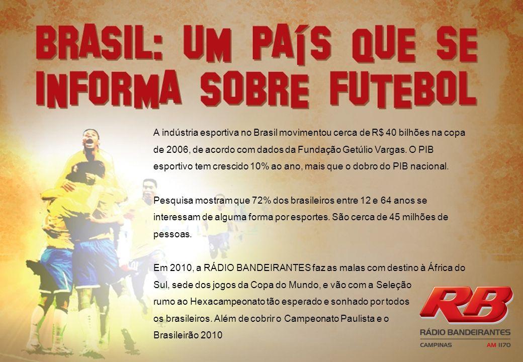 A indústria esportiva no Brasil movimentou cerca de R$ 40 bilhões na copa de 2006, de acordo com dados da Fundação Getúlio Vargas. O PIB esportivo tem