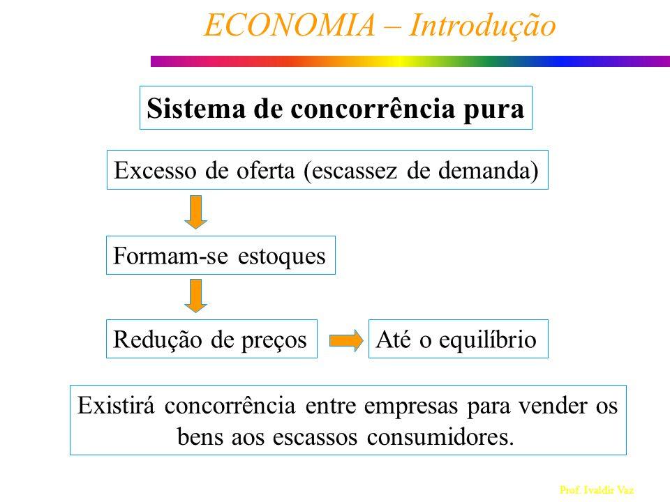 Prof. Ivaldir Vaz ECONOMIA – Introdução 2 Sistema de concorrência pura Excesso de oferta (escassez de demanda) Formam-se estoques Redução de preços Ex