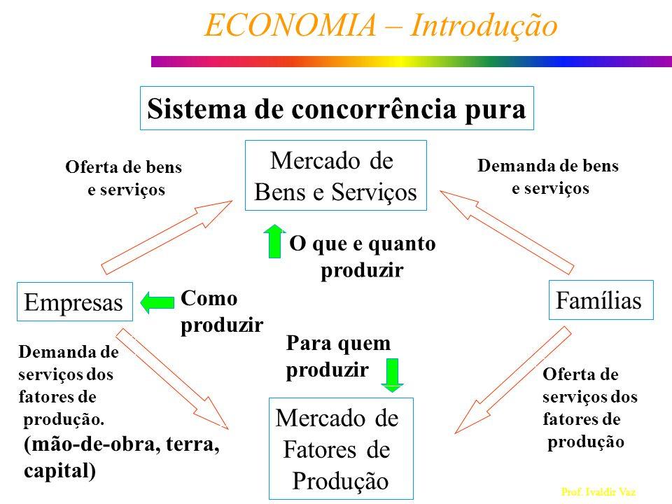 Prof. Ivaldir Vaz ECONOMIA – Introdução 4 Empresas Famílias Mercado de Bens e Serviços Mercado de Fatores de Produção Demanda de bens e serviços Siste
