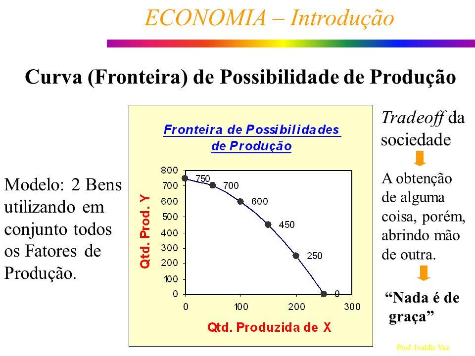 Prof. Ivaldir Vaz ECONOMIA – Introdução 6 Modelo: 2 Bens utilizando em conjunto todos os Fatores de Produção. Tradeoff da sociedade Curva (Fronteira)