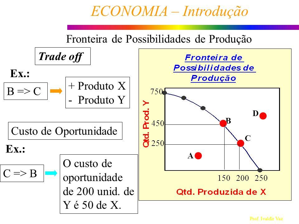 Prof. Ivaldir Vaz ECONOMIA – Introdução 9 Trade off B => C + Produto X - Produto Y Custo de Oportunidade Ex.: C => B O custo de oportunidade de 200 un