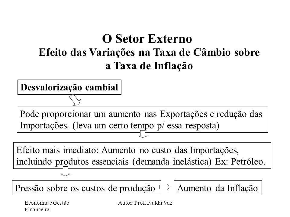Economia e Gestão Financeira Autor: Prof. Ivaldir Vaz O Setor Externo Efeito das Variações na Taxa de Câmbio sobre a Taxa de Inflação Desvalorização c