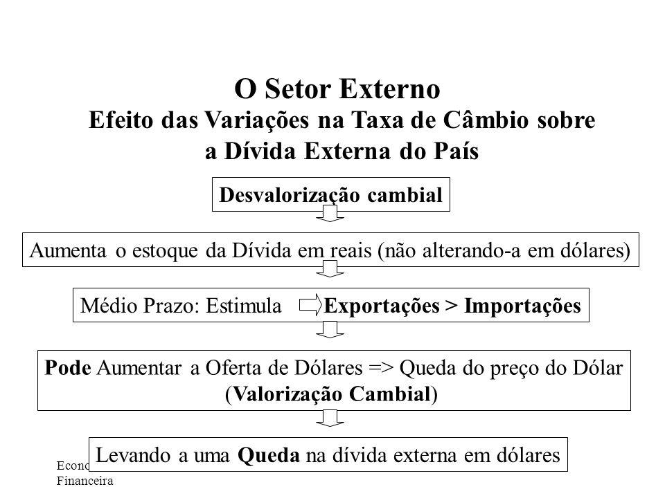 Economia e Gestão Financeira Autor: Prof. Ivaldir Vaz O Setor Externo Efeito das Variações na Taxa de Câmbio sobre a Dívida Externa do País Desvaloriz