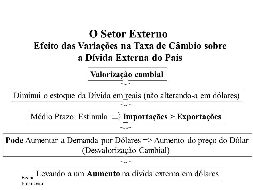 Economia e Gestão Financeira Autor: Prof. Ivaldir Vaz O Setor Externo Efeito das Variações na Taxa de Câmbio sobre a Dívida Externa do País Valorizaçã