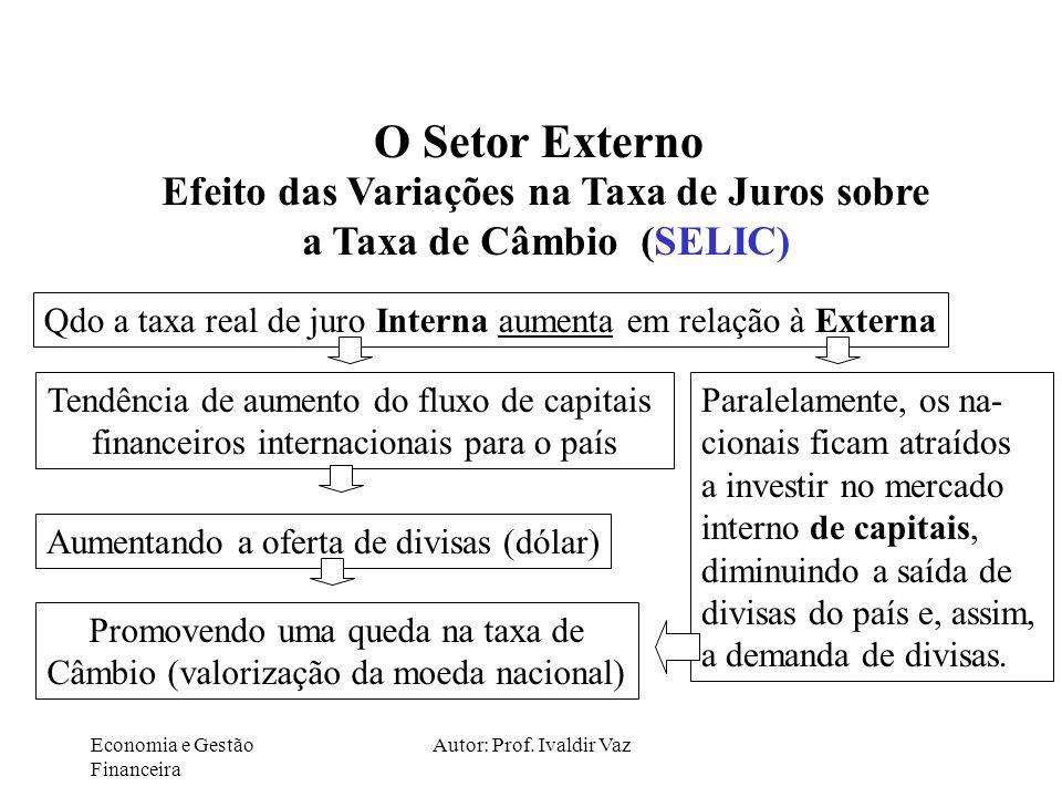 Economia e Gestão Financeira Autor: Prof. Ivaldir Vaz O Setor Externo Efeito das Variações na Taxa de Juros sobre a Taxa de Câmbio (SELIC) Qdo a taxa