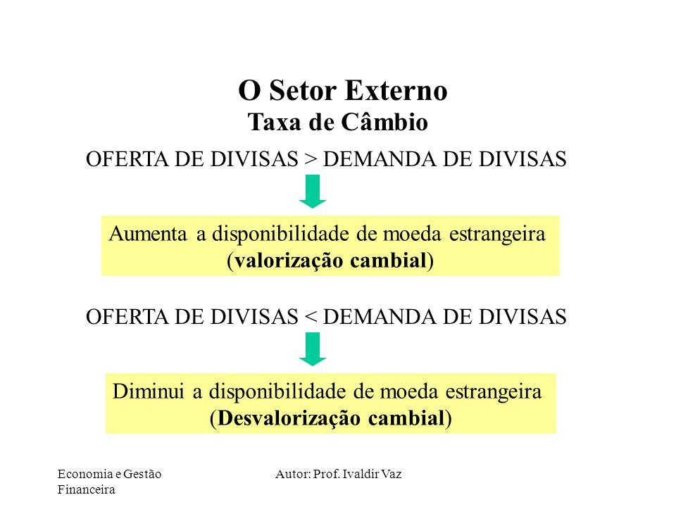 Economia e Gestão Financeira Autor: Prof. Ivaldir Vaz O Setor Externo Taxa de Câmbio OFERTA DE DIVISAS > DEMANDA DE DIVISAS Aumenta a disponibilidade