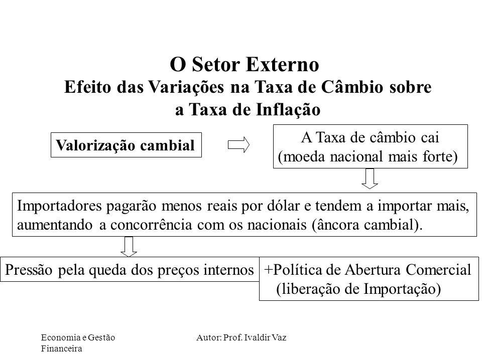 Economia e Gestão Financeira Autor: Prof. Ivaldir Vaz O Setor Externo Efeito das Variações na Taxa de Câmbio sobre a Taxa de Inflação Valorização camb