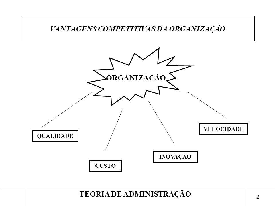 2 TEORIA DE ADMINISTRAÇÃO VANTAGENS COMPETITIVAS DA ORGANIZAÇÃO ORGANIZAÇÃO QUALIDADE CUSTO INOVAÇÃO VELOCIDADE
