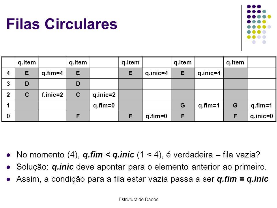 Estrutura de Dados Filas Circulares No momento (4), q.fim < q.inic (1 < 4), é verdadeira – fila vazia? Solução: q.inic deve apontar para o elemento an