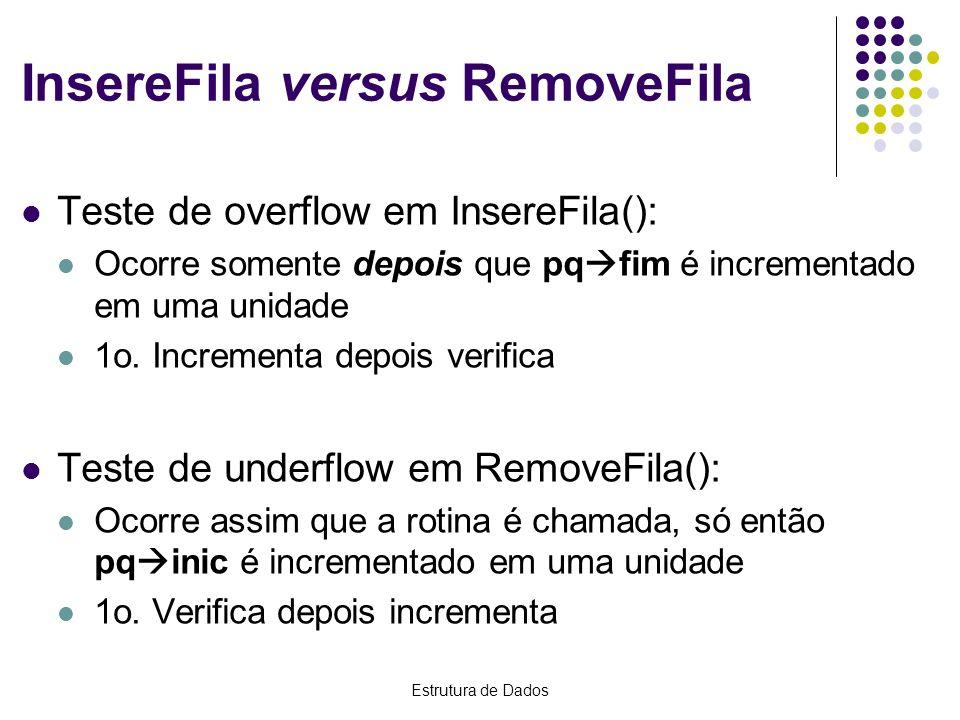 Estrutura de Dados InsereFila versus RemoveFila Teste de overflow em InsereFila(): Ocorre somente depois que pq fim é incrementado em uma unidade 1o.