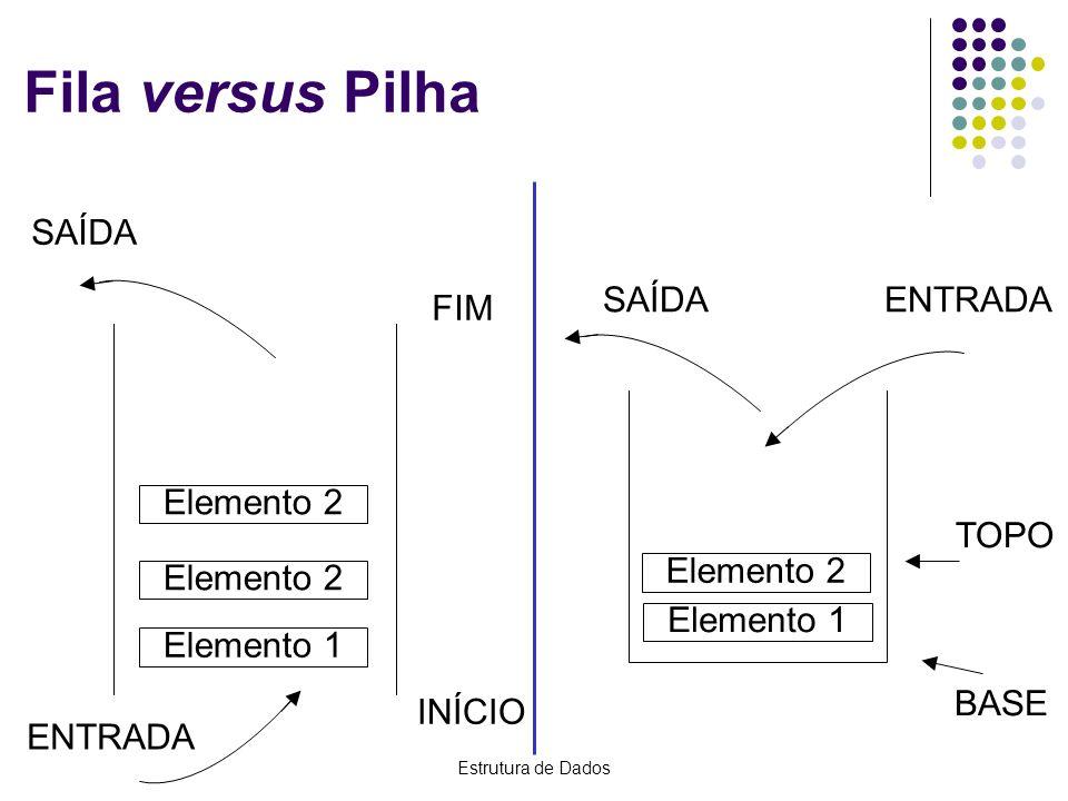 Estrutura de Dados Fila versus Pilha BASE TOPO SAÍDAENTRADA Elemento 1 Elemento 2 SAÍDA Elemento 1 Elemento 2 ENTRADA INÍCIO FIM