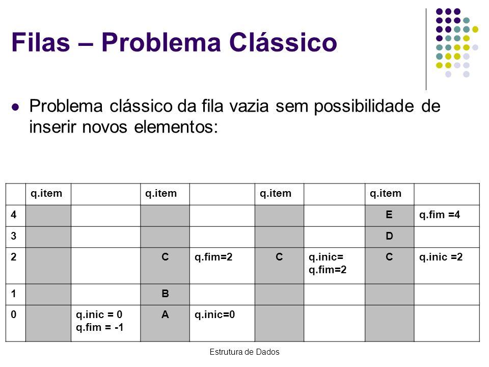 Estrutura de Dados Filas – Solução 1 Remanejar todos os elementos quando remover um elemento: RemoveFila(q); x = q.item [ 0 ]; for (i = 0; i < q.fim; i++) q.item[ i ] = q.item[ i + 1 ]; q.fim --; O campo q.inic não é necessário porque o elemento na posição 0 do vetor está sempre no início da fila.
