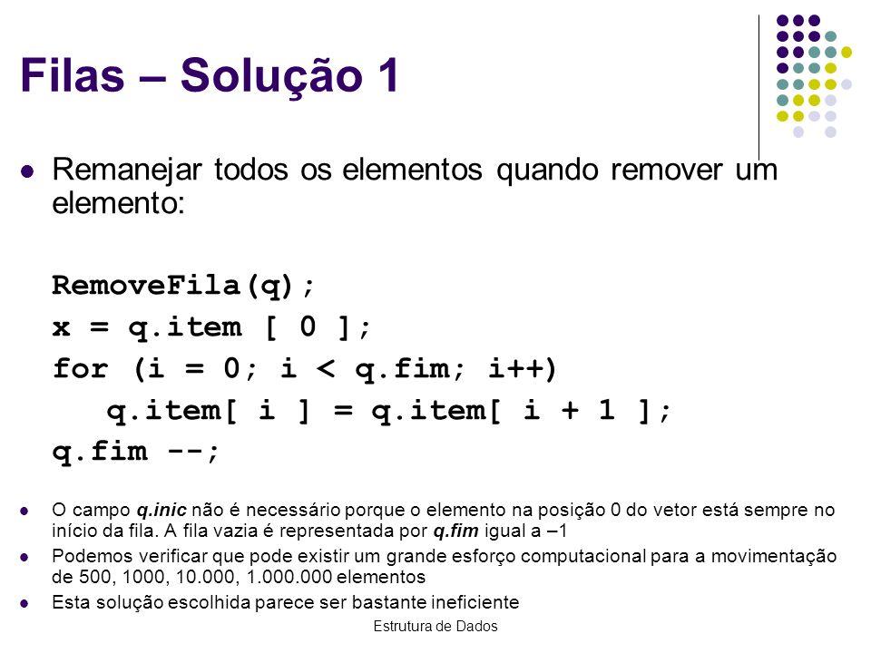 Estrutura de Dados Filas – Solução 1 Remanejar todos os elementos quando remover um elemento: RemoveFila(q); x = q.item [ 0 ]; for (i = 0; i < q.fim;