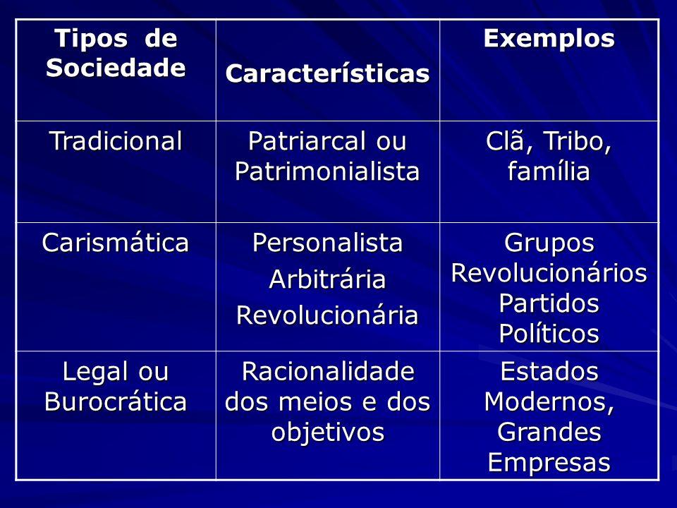 Tipos de Sociedade CaracterísticasExemplos Tradicional Patriarcal ou Patrimonialista Clã, Tribo, família CarismáticaPersonalistaArbitráriaRevolucionár
