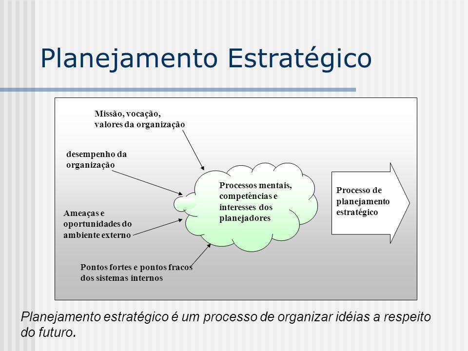 Planejamento Estratégico Processos mentais, competências e interesses dos planejadores Processo de planejamento estratégico Missão, vocação, valores d