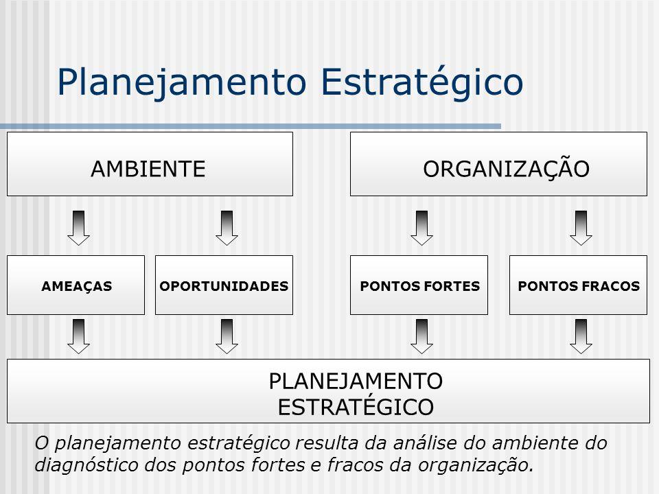 Planejamento Estratégico AMBIENTE AMEAÇASOPORTUNIDADES PLANEJAMENTO ESTRATÉGICO PONTOS FORTESPONTOS FRACOS ORGANIZAÇÃO O planejamento estratégico resu
