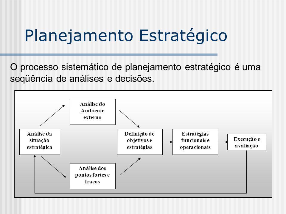 Planejamento Estratégico O processo sistemático de planejamento estratégico é uma seqüência de análises e decisões. Análise da situação estratégica An